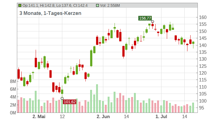 Baidu.com (ADRs) Chart