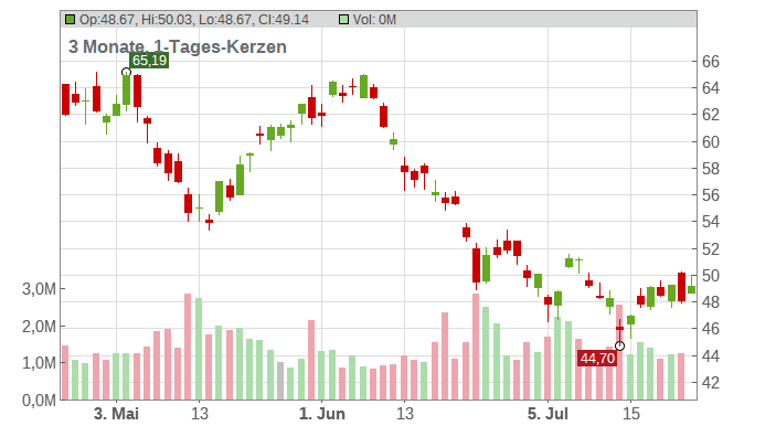 Southern Copper Corp Chart