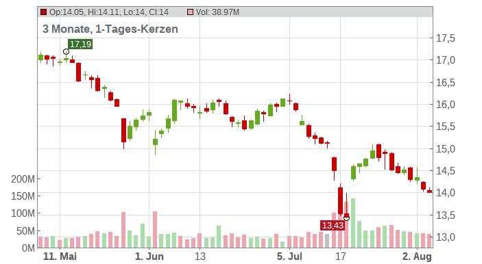 AT&T Chart