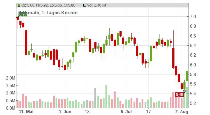 Vanda Pharmaceuticals Chart
