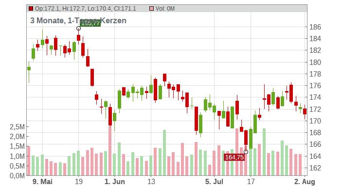The Travelers Companies Inc. Chart