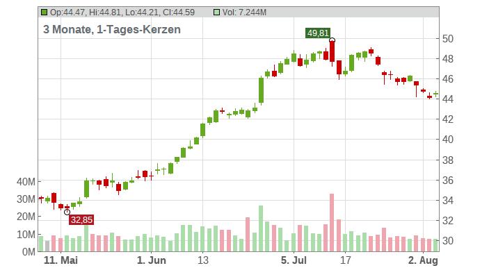 Delta Air Lines Chart