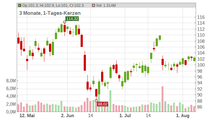 Discover Financial Services Chart