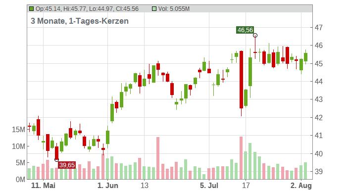 Bank of New York Mellon Corp Chart