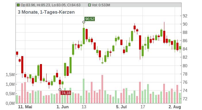 Brunswick Corp. Chart