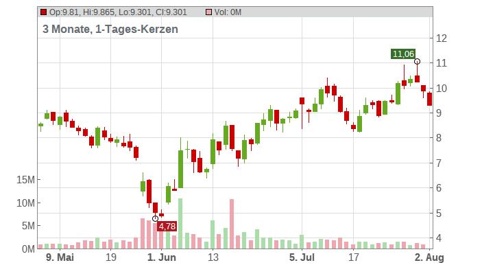 Big Lots Chart