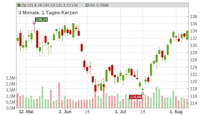 Dover Corp Chart