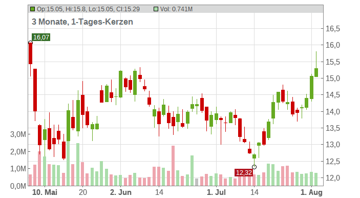 Kratos Defense & Security Solutions Inc. Chart