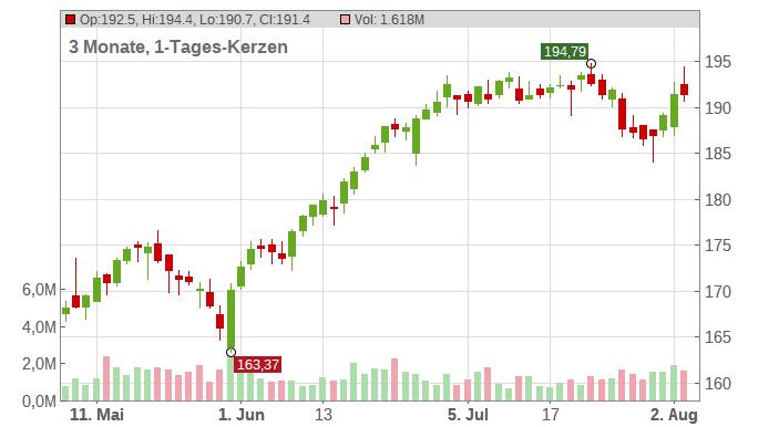 AmerisourceBergen Corp Chart