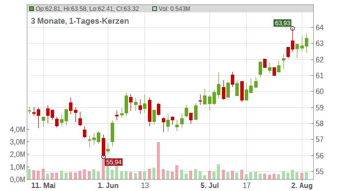 Loews Corporation Chart