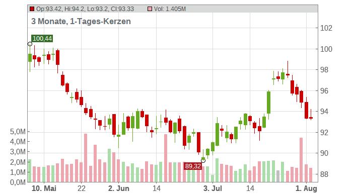 Consolidated Edison Inc. Chart
