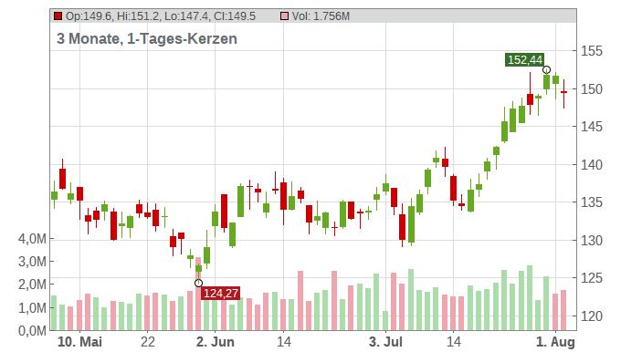 Hess Corp Chart