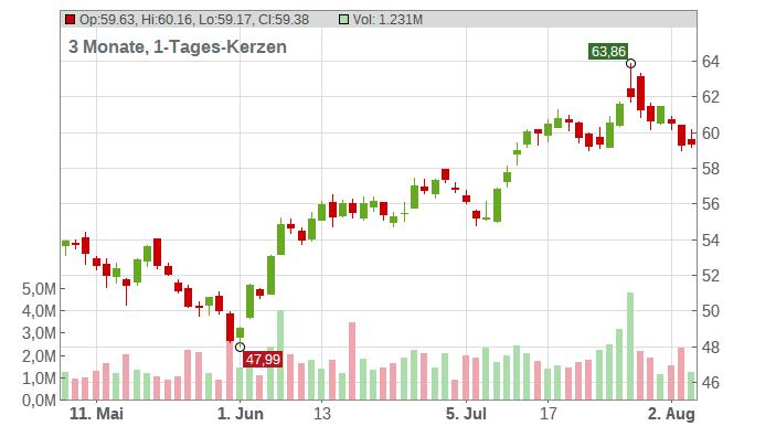 Masco Corp Chart