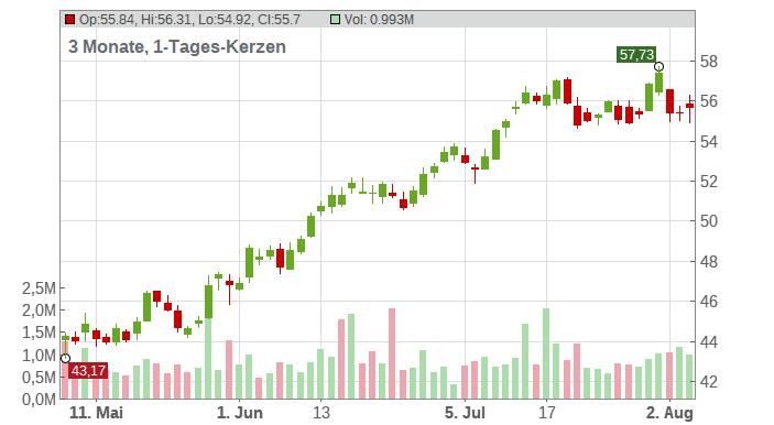 Teradata Corp. Chart