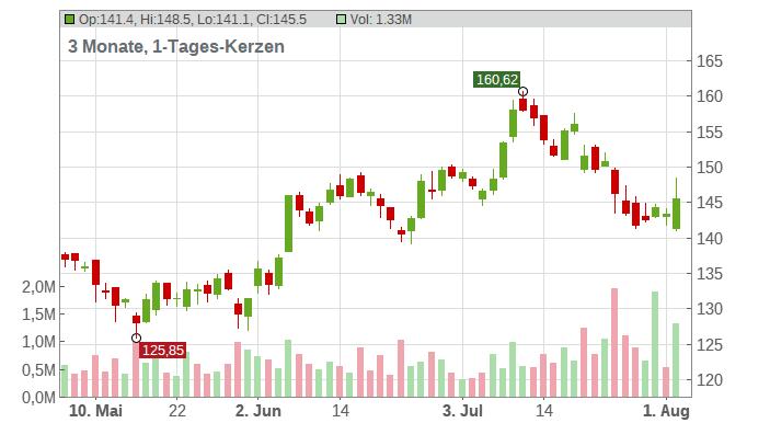 Whirlpool Corp Chart