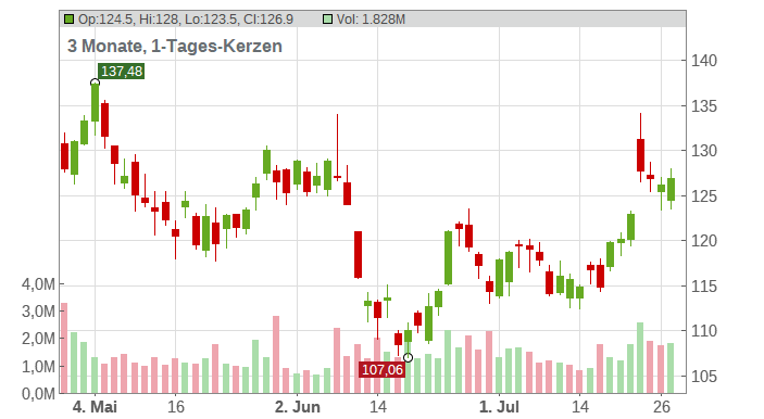 PPG Industries Inc. Chart