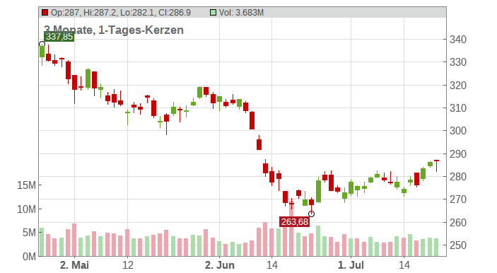 Berkshire Hathaway Inc. Chart