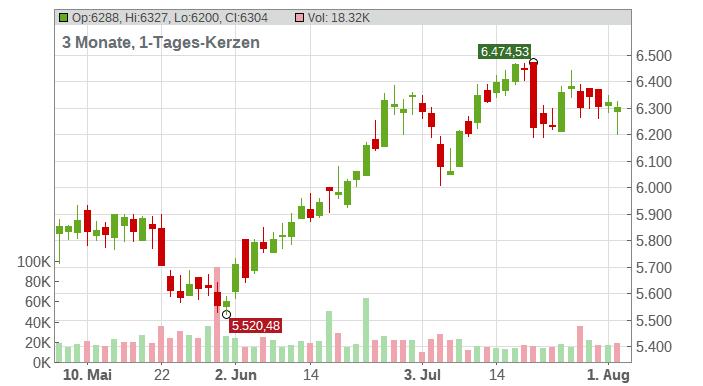 NVR INC. Chart