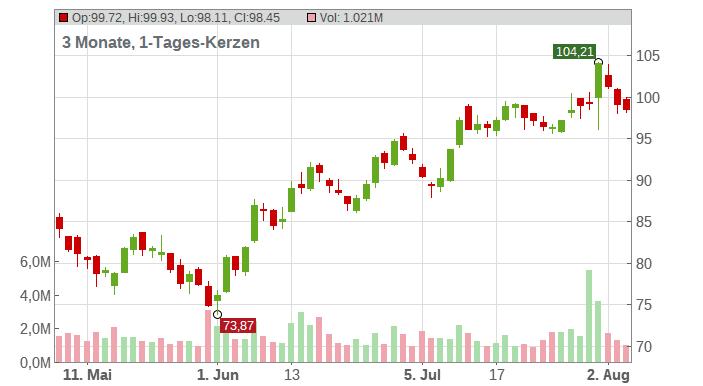 Stanley Black & Decker Inc. Chart