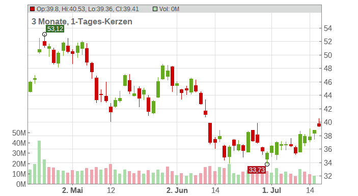 United Airlines Holdings Chart