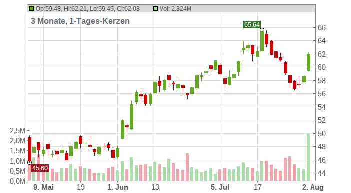 Terex Corp Chart