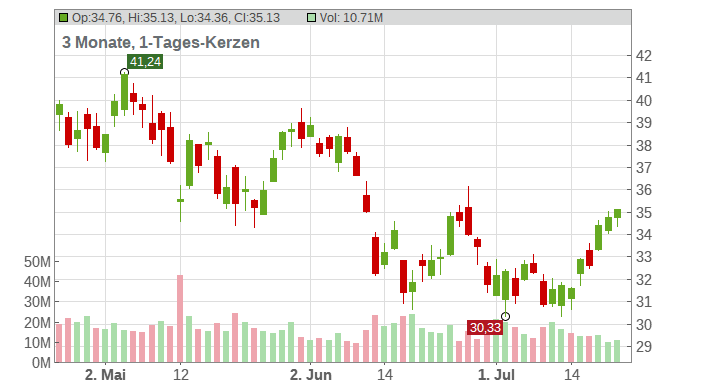 General Motors Company Chart