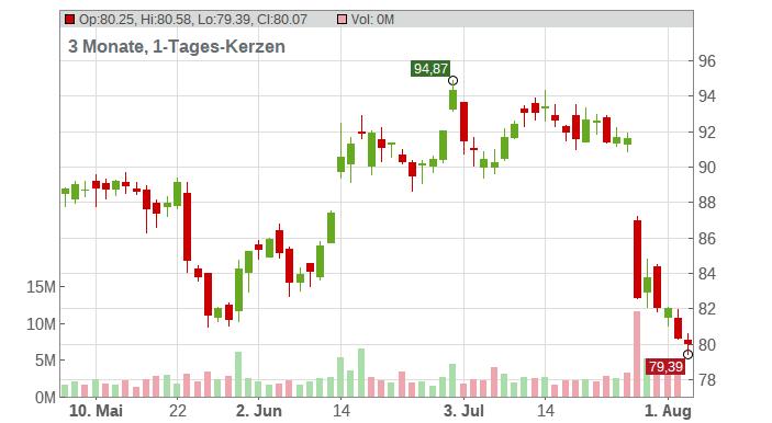 Edwards Lifesciences Corp. Chart