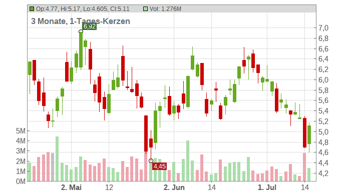 21Vianet Group Inc. (ADRs) Chart
