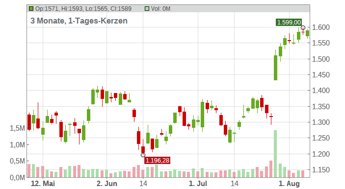 Chipotle Mexican Grill Inc. Chart
