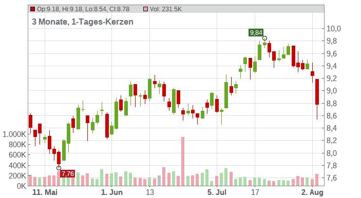 Kronos Worldwide Inc. Chart