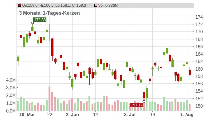 Novo-Nordisk A/S Chart
