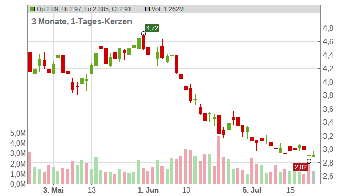 YPF S.A. (ADRs) Chart