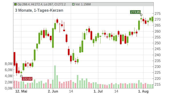 American Tower Corp. Chart