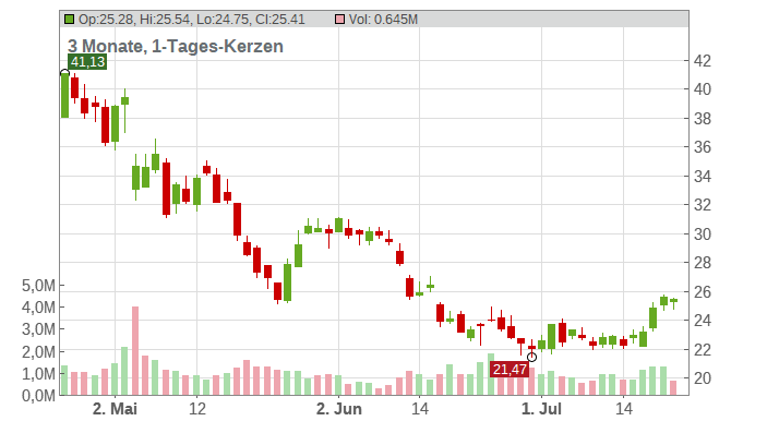 Brinker International Inc. Chart