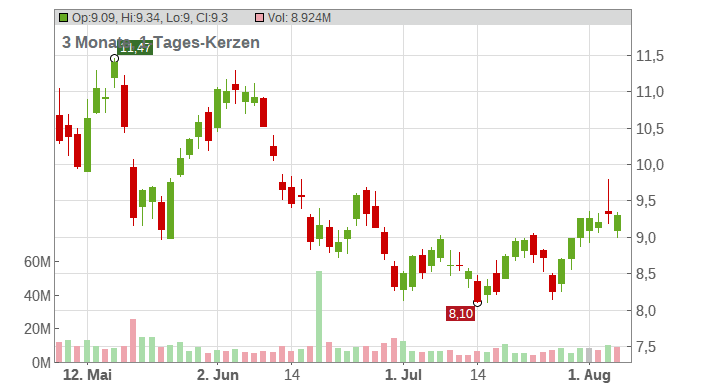 Under Armour Chart