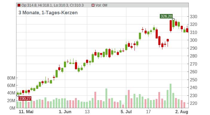 Facebook Inc. Chart