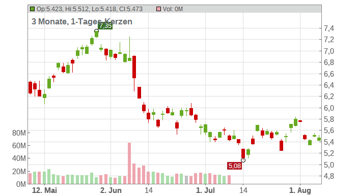Credit Swisse Group AG (Sp.ADRs) Chart
