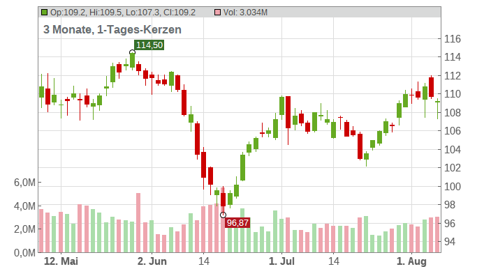 Duke Energy Corp. New Chart