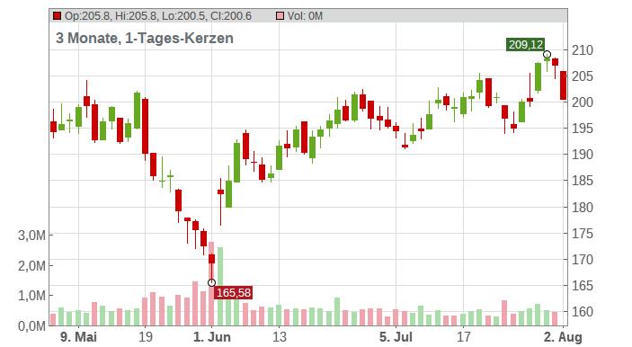 Five Below Inc. Chart