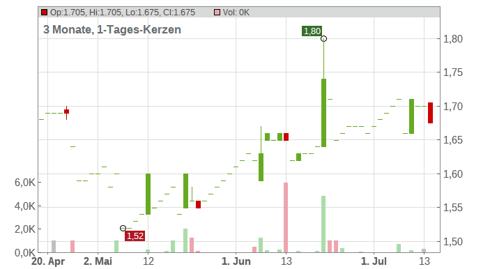 Adcapital AG Chart