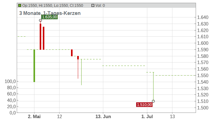 Dinkelacker AG Chart