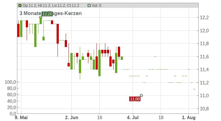 EFF.-SPIEGEL VZO Chart