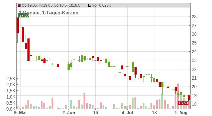 ALBA SE O.N. Chart