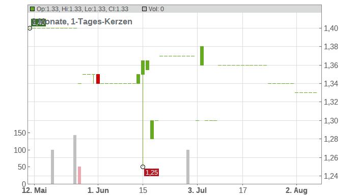 SCHUMAG AG O.N. Chart