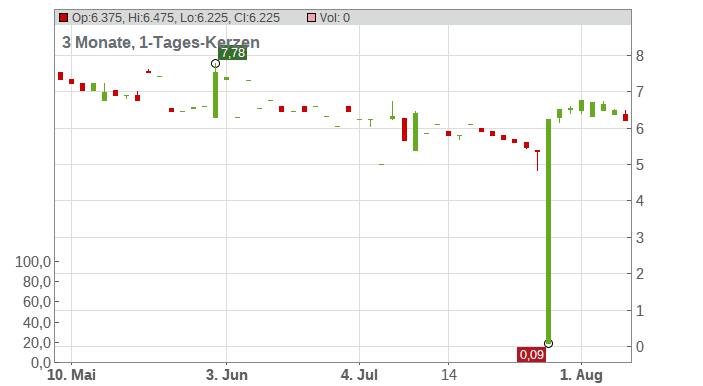Travel24.Com AG Chart