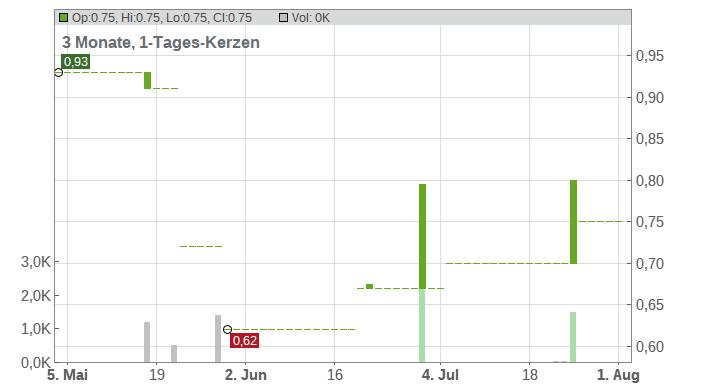 Phicomm AG Chart