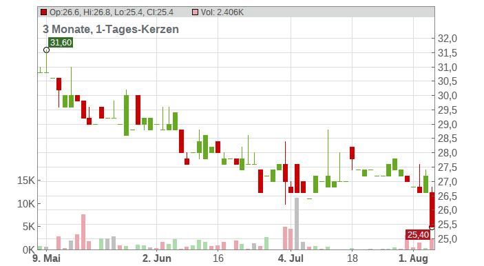 Eurokai GmbH KGaA Chart