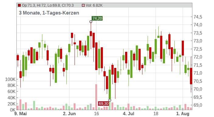 HELLA GMBH+CO. KGAA O.N. Chart