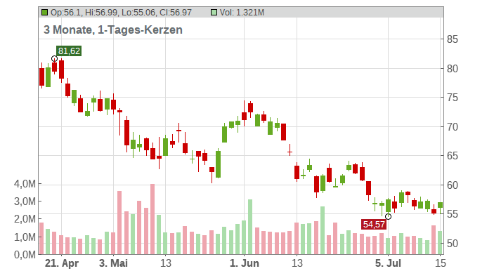 PVH Corp. Chart