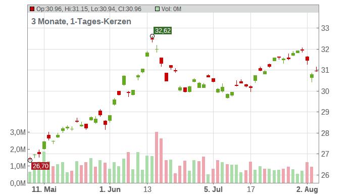 Honda Motor Co Ltd Chart